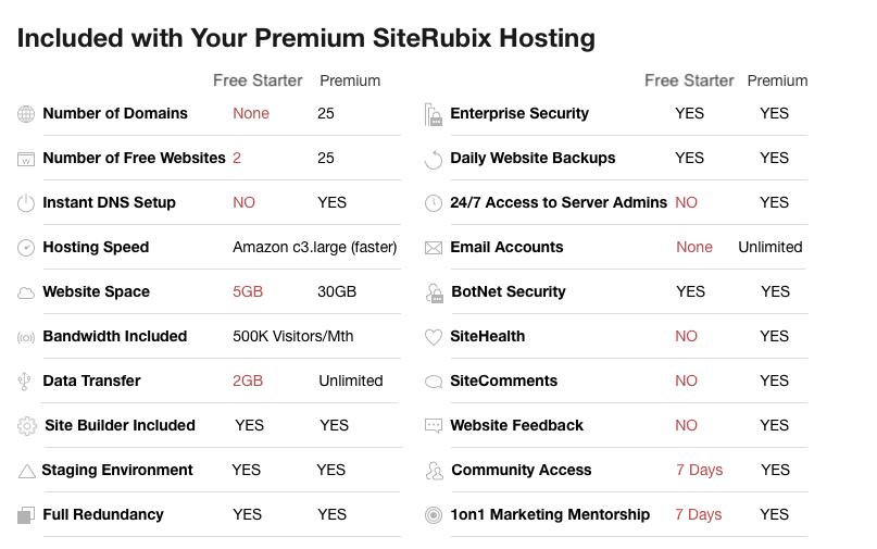 SiteRubix Hosting Membership Service List